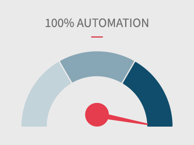 The case for Automated Service Lifecycle Management